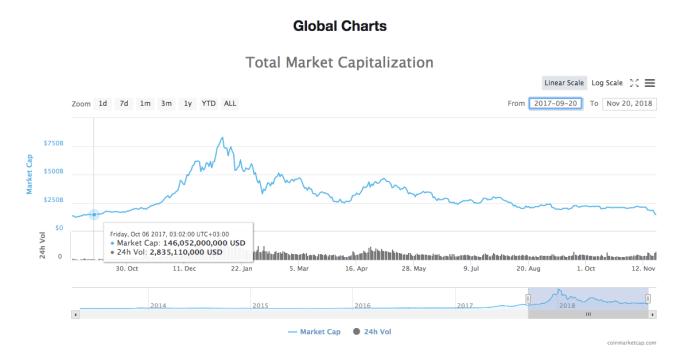 Total market cap since October 2017