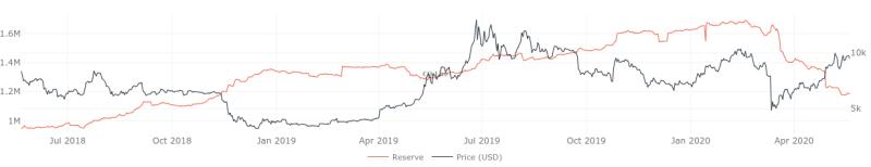 Bitcoin Börsenreserve 2-Jahres-Diagramm