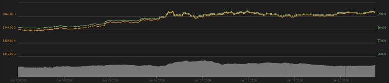 Bitcoin 7-day price chart. Source: Coin360