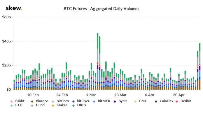 Bitcoin futures volume spikes to March 12 levels on April 29 and April 30. Source: Skew