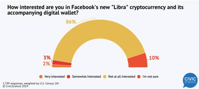 How Americans are interested in Facebook's Libra
