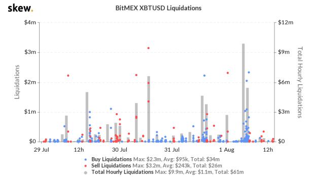 Bitcoin liquidations on BitMEX