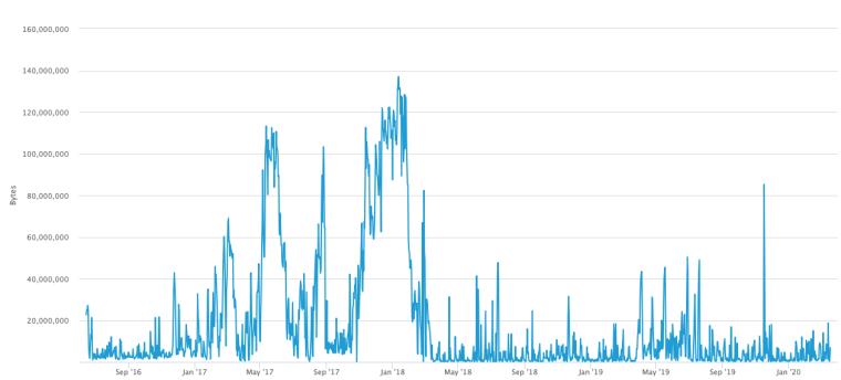 Bitcoin Mempool size (in MB/Block) since June 2016-March 2020. Source: Blockchain.com