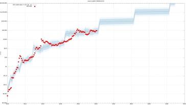 Bitcoin-Kurs hält sich über 8.200 US-Dollar: Stock-to-Flow-Modell erneut korrekt