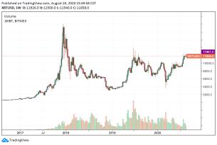 """Kursziel von 50.000 US-Dollar ist """"realistisch"""" für Bitcoin"""