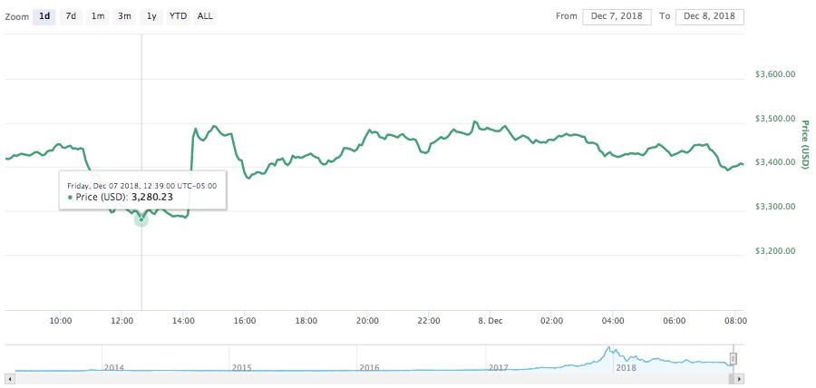 Bitcoin 24-hour price chart