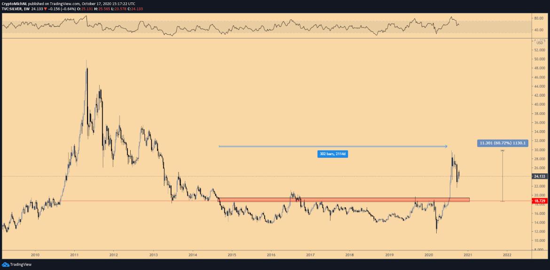 Silver 1-week chart. Source: TradingView
