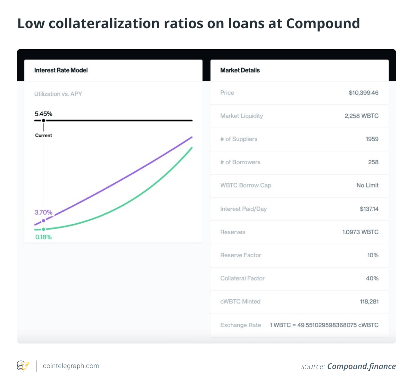 Low collateralization ratios on loans at Compound