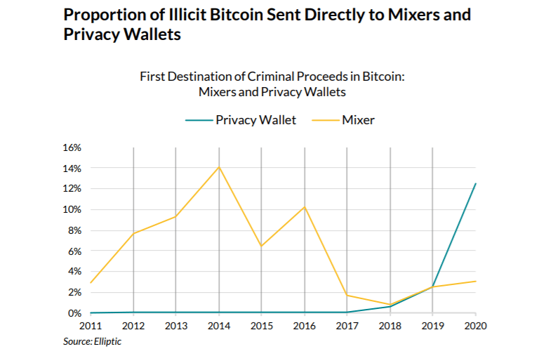 Yasadışı Bitcoin Kullanımı Azaldı Ancak Gizlilik Cüzdanı Aklama Aracı Olarak Kullanılıyor 5
