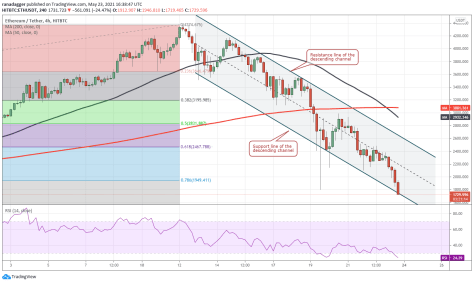 Top 5 cryptocurrencies to watch this week: BTC, ETH, ADA, SOL, MATIC