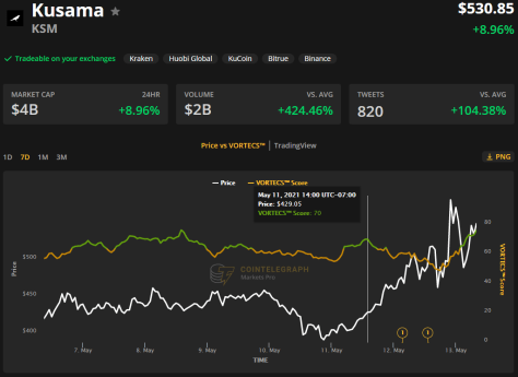 Kusama (KSM) price hits new highs as parachain auctions begin to take shape