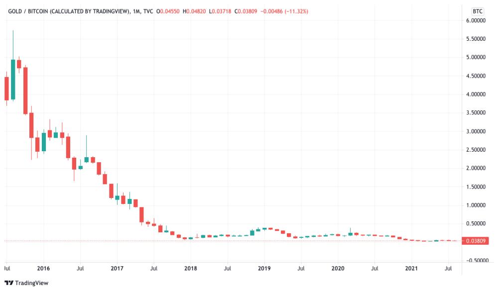 XAU / BTC monthly chart