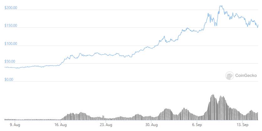 SOL / USD chart
