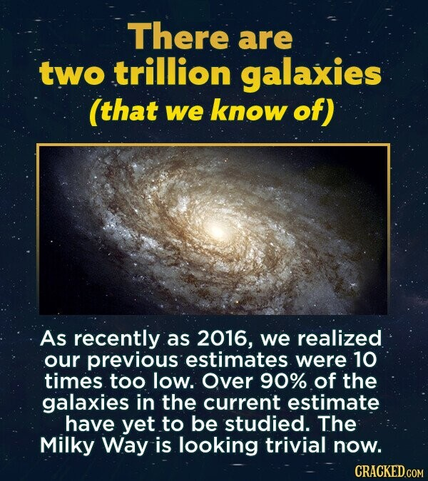 There are two trillion galaxies (that we know of) As recently as 2016, we realized our previous estimates were 10 times too low. Over 90% of the galaxies in the current estimate have yet to be studied. The Milky Way is looking trivial now. CRACKED.COM