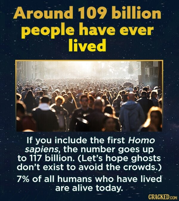 Around 109 billion people have ever lived if you include the first Homo sapiens, the number goes up to 117 billion. (Let's hope ghosts don't exist to avoid the crowds.) 7% of all humans who have lived are alive today. CRACKED.COM