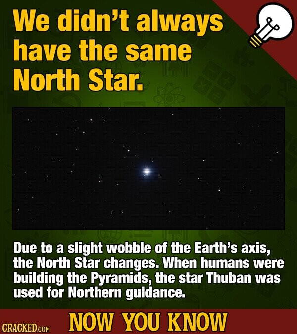 We didn't always have the same North Star. Due to a slight wobble of the Earth's axis, the North Star changes. When humans were building the Pyramids, the star Thuban was used for Northern guidance. NOW YOU KNOW CRACKED.COM