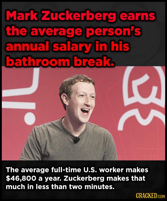 Mark Zuckerberg earns the average person's annual salary in his bathroom break. The average full-time U.S. worker makes $46,800 a year. Zuckerberg mak
