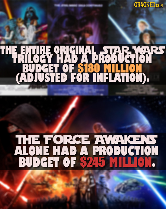 CRACKEDCO -7 -77-7 THE ENTIRE ORIGINAL STAR WARS TRILOGY HAD A PRODUCTION BUDGET OF $180 MILLION (ADJUSTED FOR INFLATION). THE FORCE AWAKENS ALONE HAD
