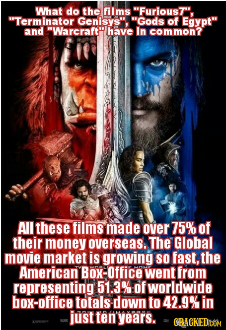 What do the films Furious7, Terminator Genisys 'Gods of Egypt and Warcraft have in common? All these films made over 75% of their money overseas.