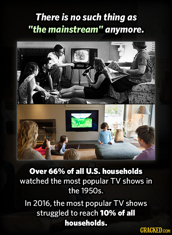 There is no such thing as the mainstream anymore. Over 66% of all U.S. households watched the most popular TV shows in the 1950s. In 2016, the most