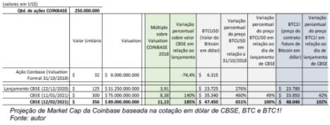 Projeção do valor da Coinbase. Fonte: IPO da Coinbase: uma análise de valor para o mercado