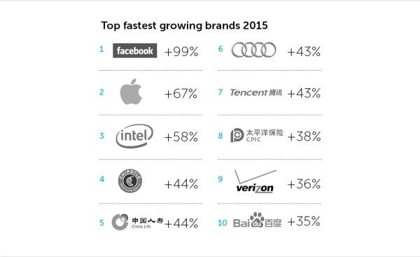BrandZ's biggest risers of 2015 - Marketing Week