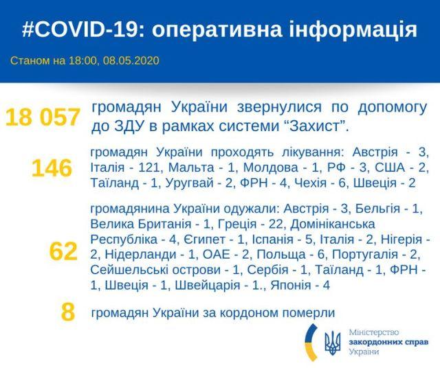 Українці за кордоном