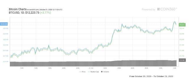 Pemberitaan Paypal Membuat Harga Bitcoin Naik