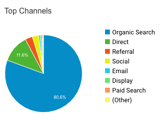 Pie chart showing acquisition channels in analytics