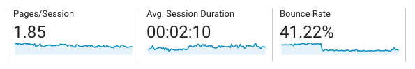Engagement metrics such as bounce rate, average session duration can show website performance