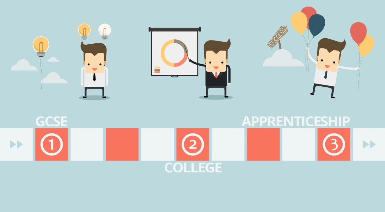 Your Steps Into An Apprenticeship