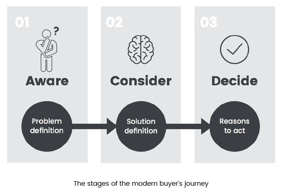 Understanding the Buyer Journey