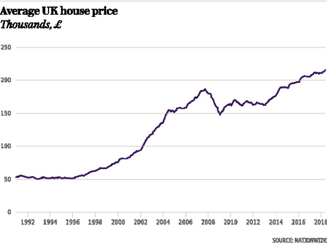 Chart showing Average UK House Price. Source: The Telegraph