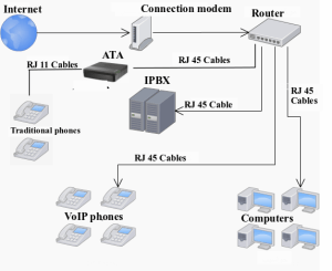 Understand and Install VoIP System: Step by Step