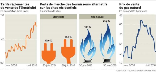 guerre des prix de l'énergie