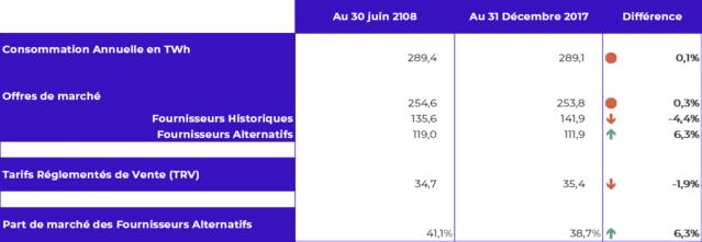 consommation TRV fournisseurs alternatifs juin 2018