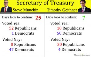 Trump Versus Obama: Whose Cabinet Nominees Faced More Obstruction ...