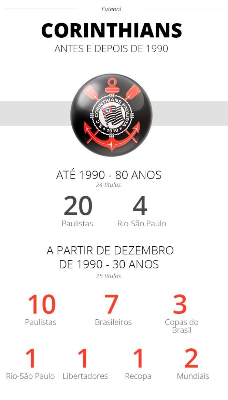 Antes e depois de 1990: Timão ganhou tudo! - ge