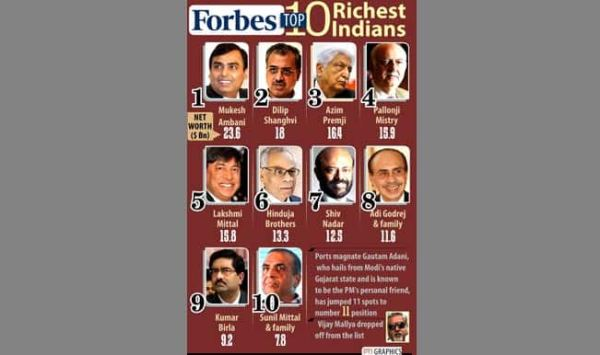 India's 100 richest all billionaires; Mukesh Ambani top ...