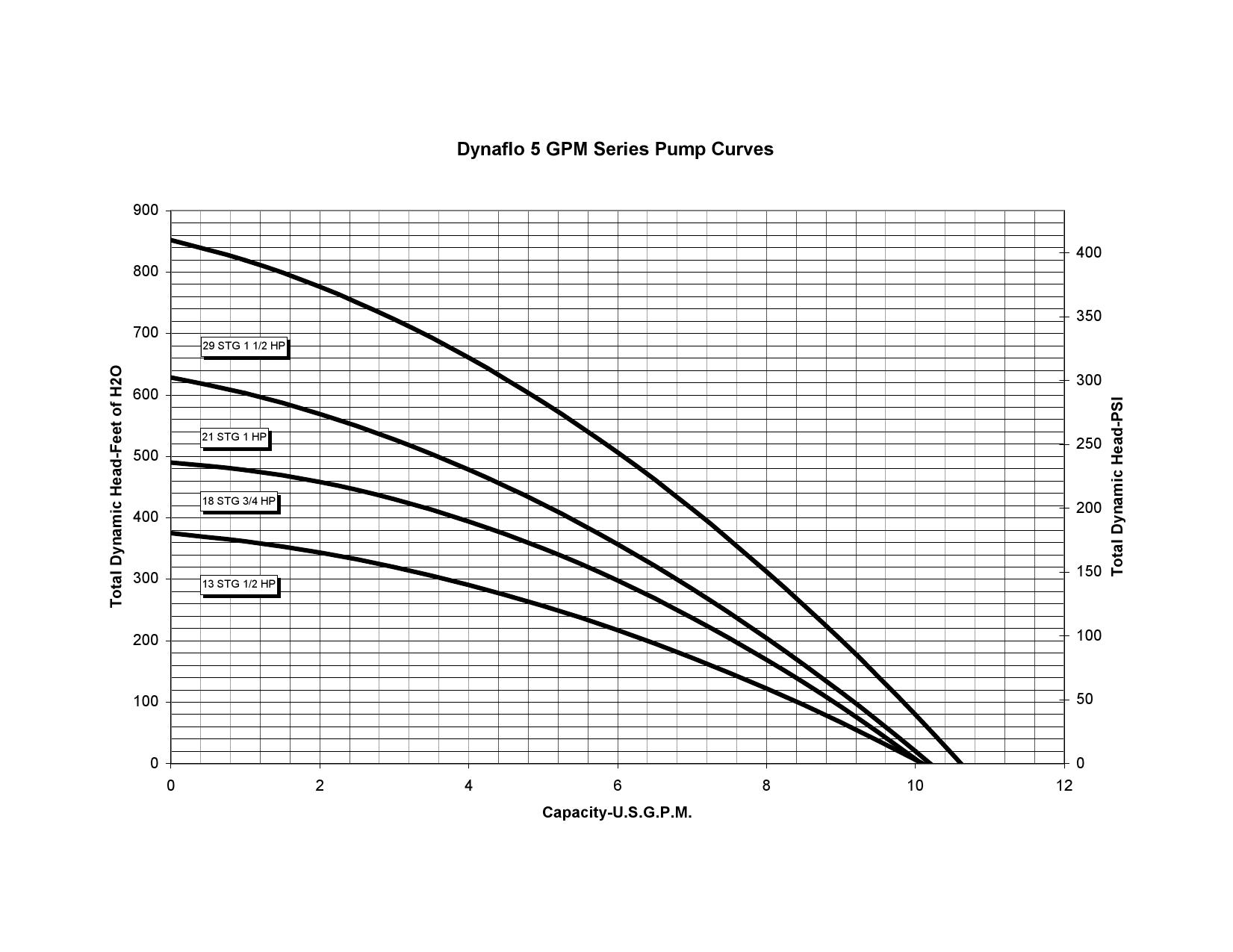 Dynaflo 5 Gpm Series Curve Chart