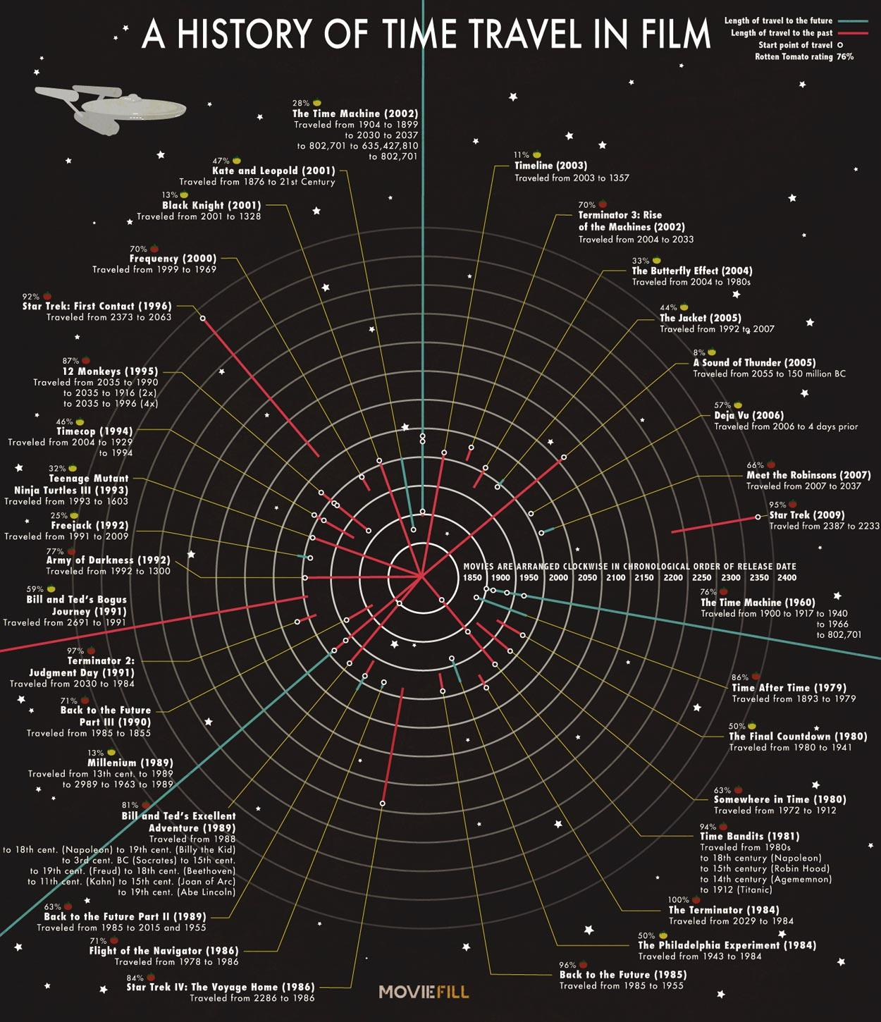 A History Of Time Travel In Film Chart