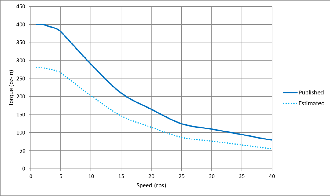 Figure1-typical speed torque curve of a stepper motor