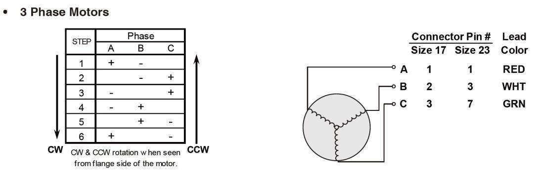3-phase-stepper-motors