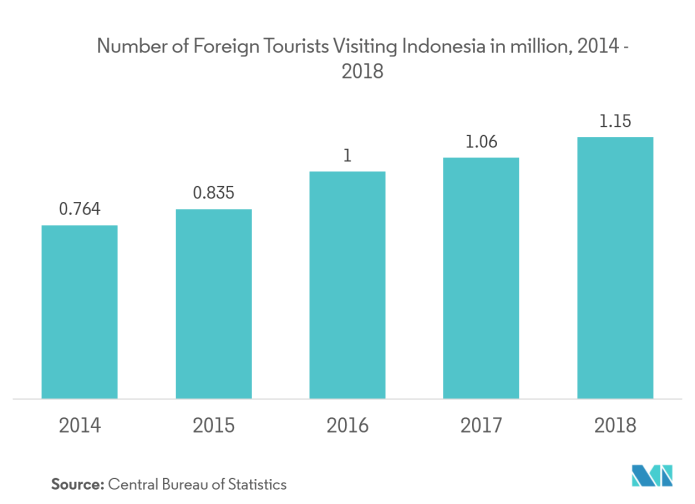 Indonesia Foodservice Market Growth Trends Forecast