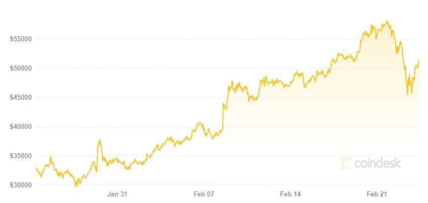 Banco de Portugal emite alerta sobre investimento em Bitcoin e outras criptomoedas