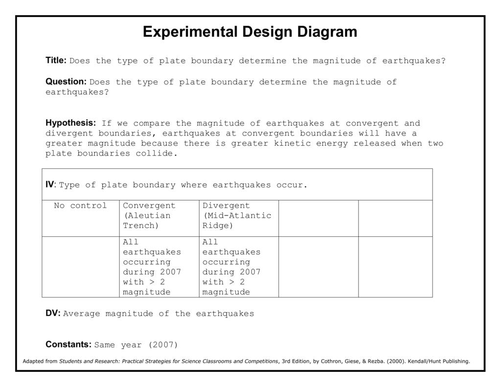 Experimental Design Diagram Blank