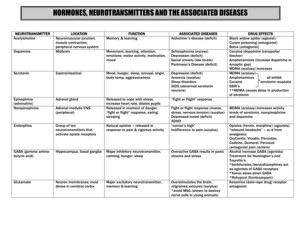 Hormones Neurotransmitters And Related Diseases