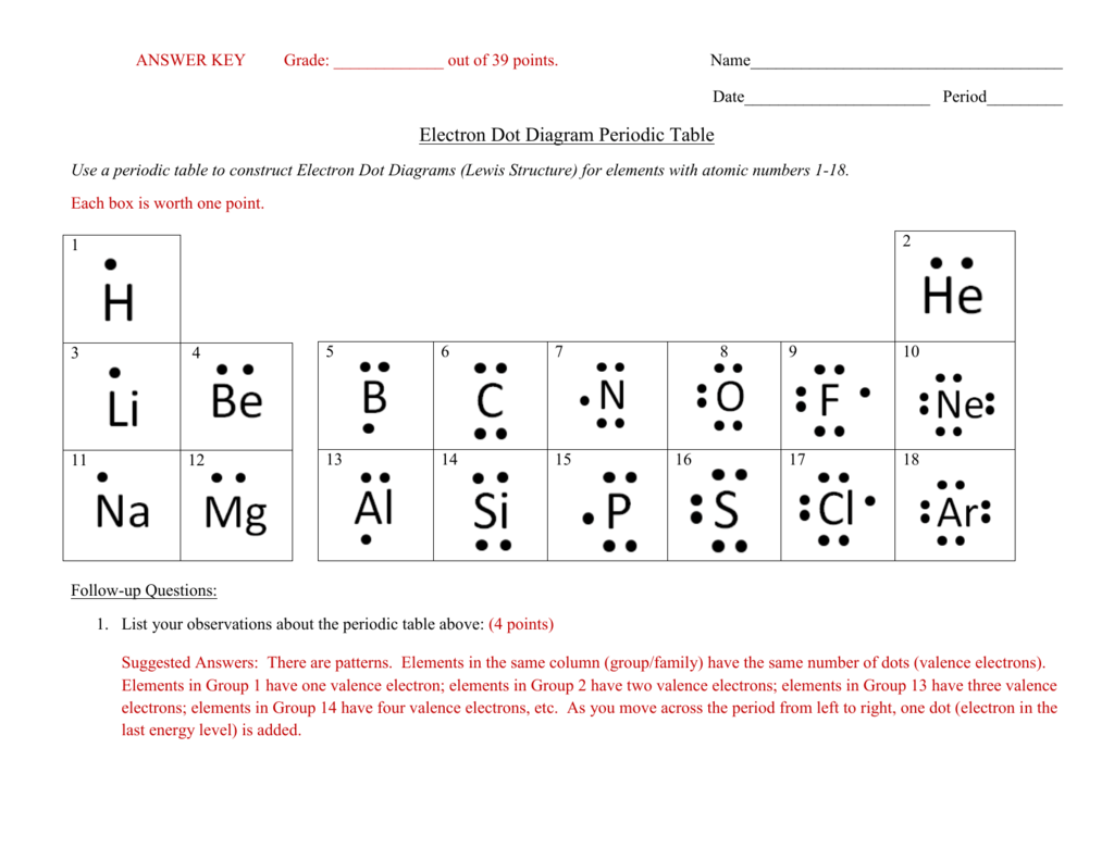 Answer Key Electron Dot Diagram Periodic Table