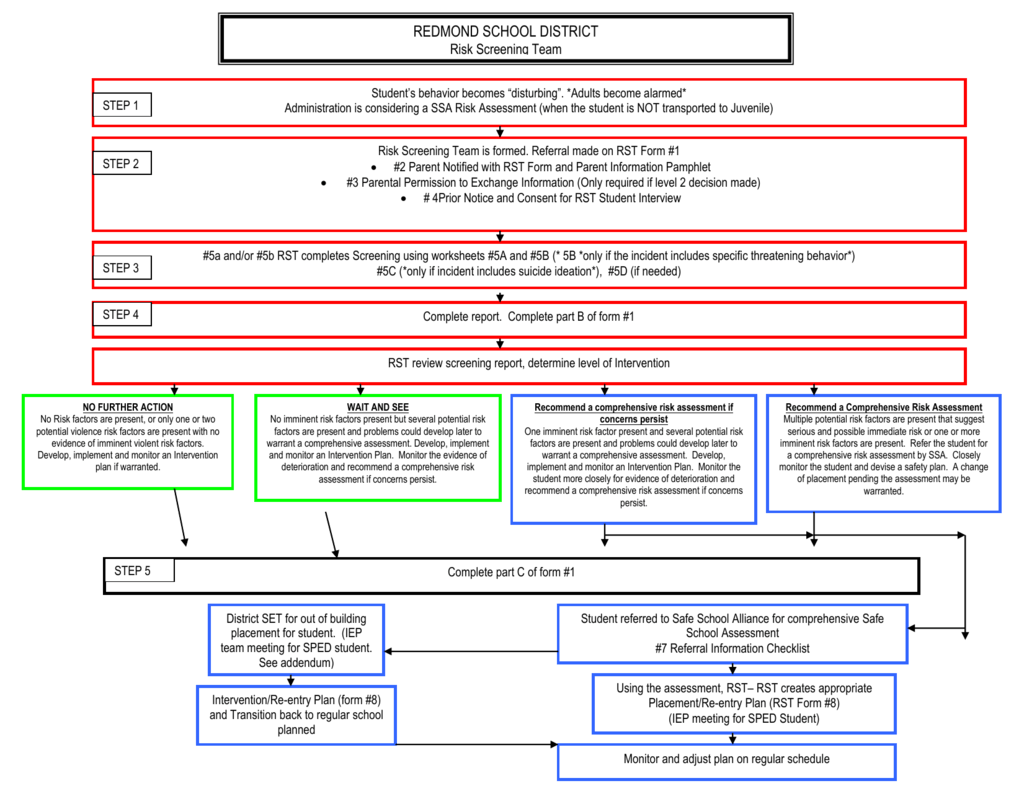 Rst Flow Chart