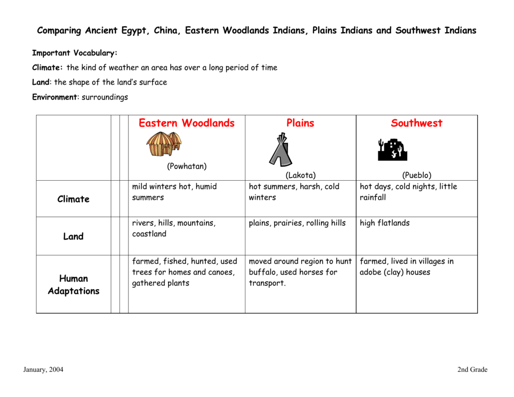 Comparing Ancient Egypt China Eastern Woodlands Indians